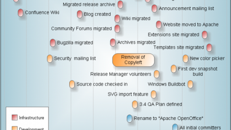 Apache OpenOffce Timeline