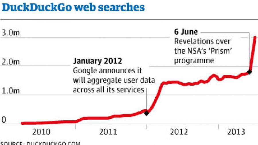 NSA PRISM DuckDuckGo web searches