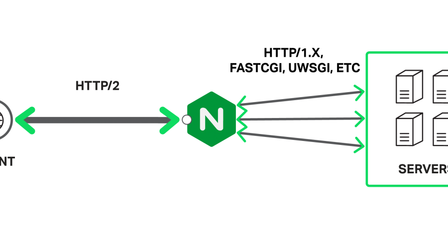 SPDY HTTP/2