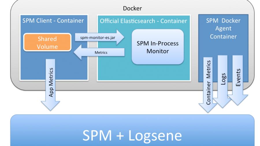 elasticsearch monitoring on docker