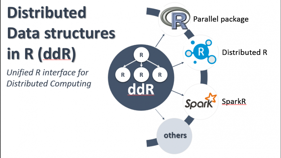 Distributed data strucuteres in R