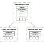 Docker Swarm Load Balancing with NGINX and NGINX Plus