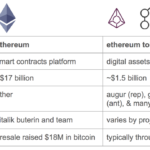 A beginner's guide to Ethereum tokens