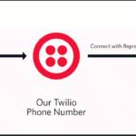 Sending 10,000 calls to Congress with Node.js and Twilio
