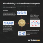 Unikrn Brings Live Immersive Esports Betting to Europe with RBP Joint Venture and Malta License