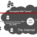 How to choose an appropriate VPN service