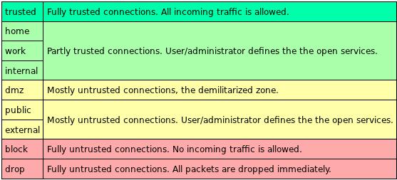 Fedora 17 Network Zones
