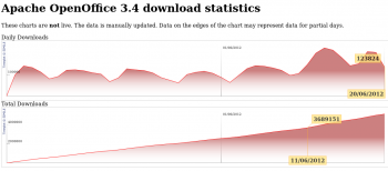 Apache OpenOffice Download Chart