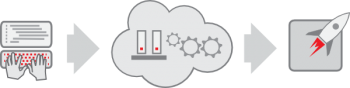 OpenShift Online Cloud PaaS