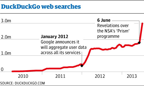 NSA PRISM DuckDuckGo web searches