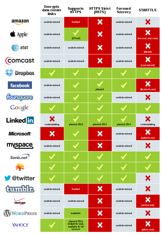Encrypted Web services https