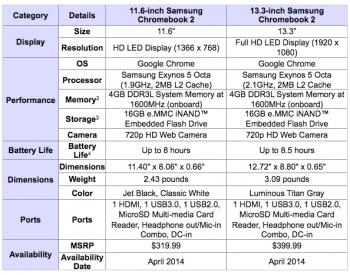 Chromebook 2 Exynos 5 Octa specs