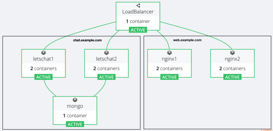 Rancher Virtual Host Routing