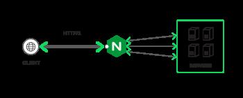 SPDY HTTP/2