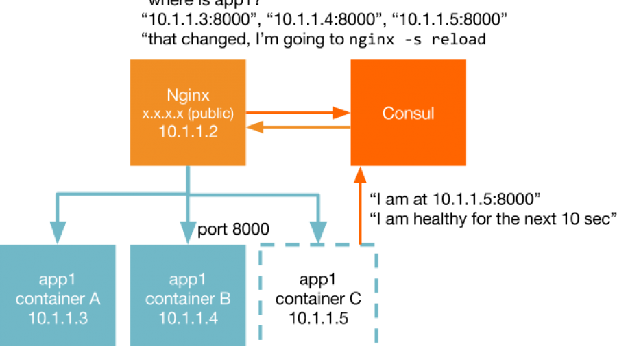 Containerbuddy docker container service discovery