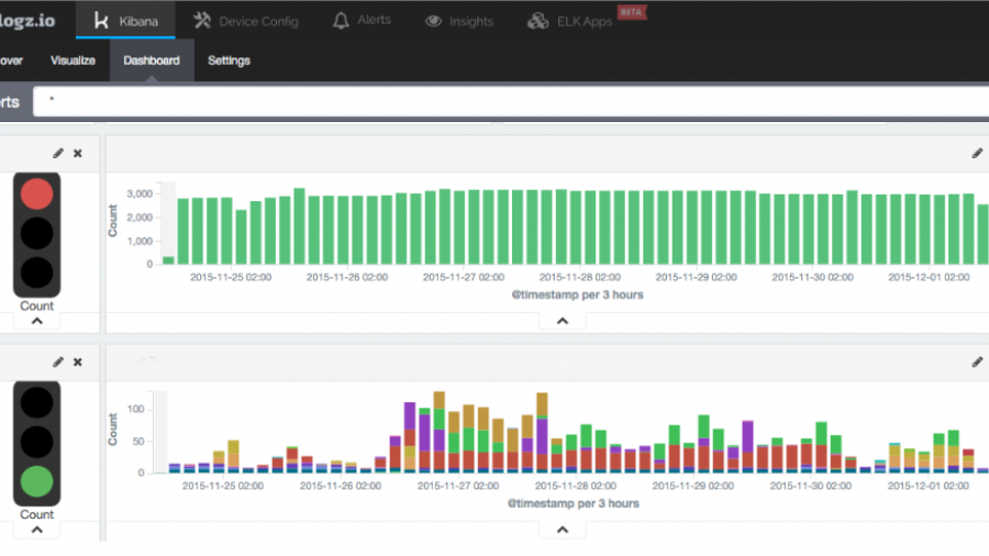 Kibana visualizations