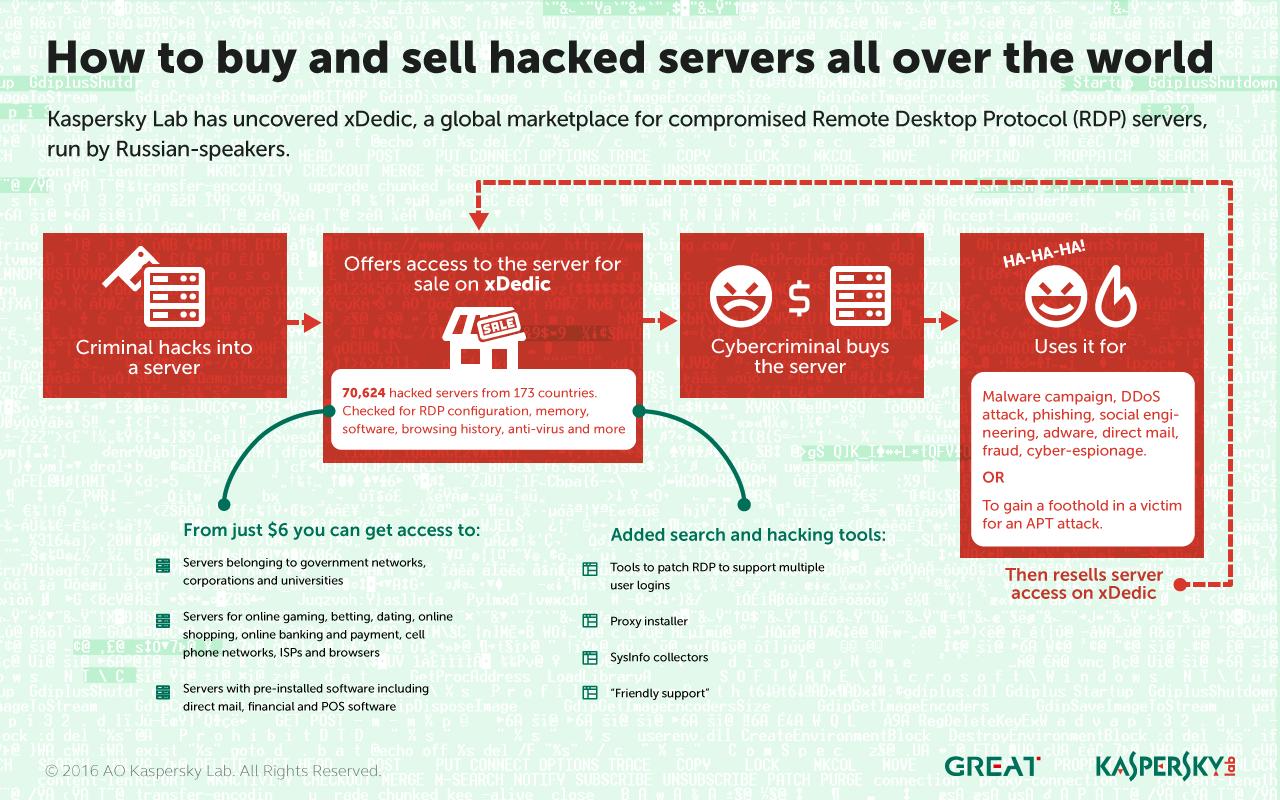 hacked server xdedic