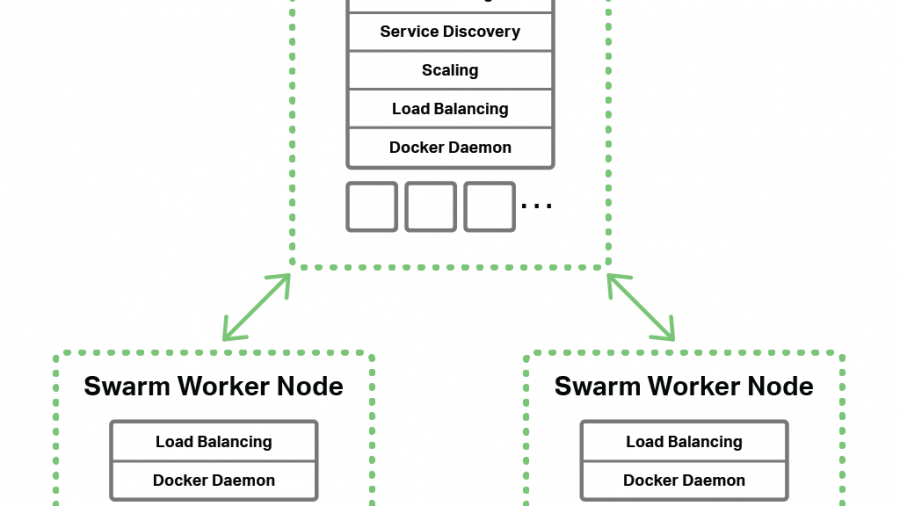 Docker Swarm topology