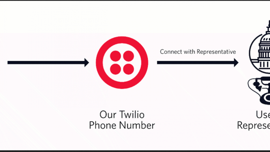 Twilio and Nnode.js