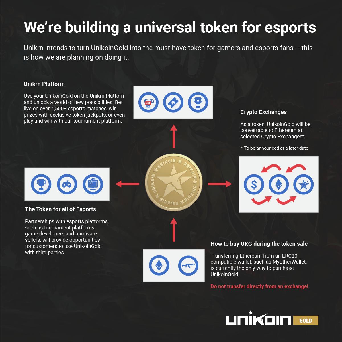 unikrn token esports